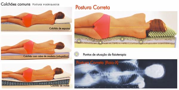 Colchões ortopédicos